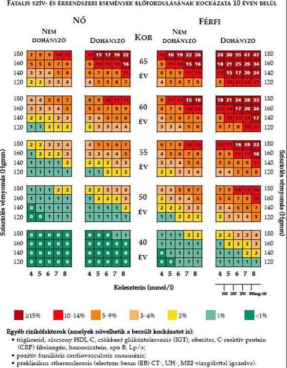 a magas vérnyomás elleni gyógyszerek hatékonysága