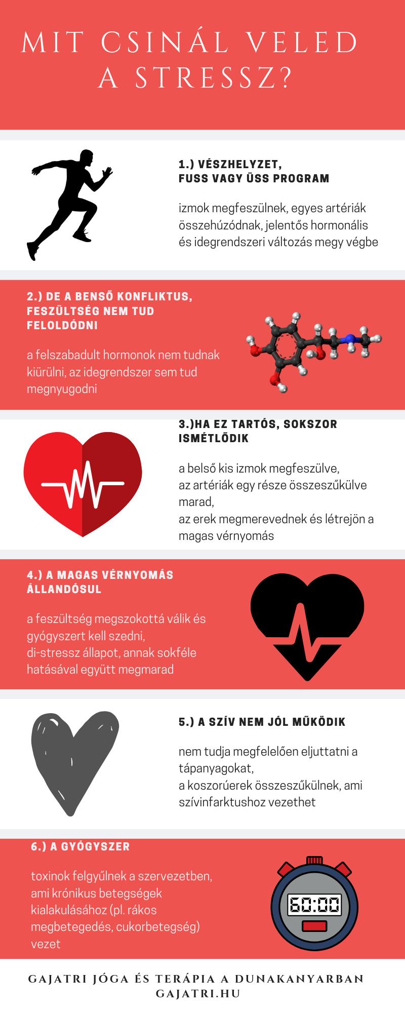 emberi nyomás magas vérnyomásban