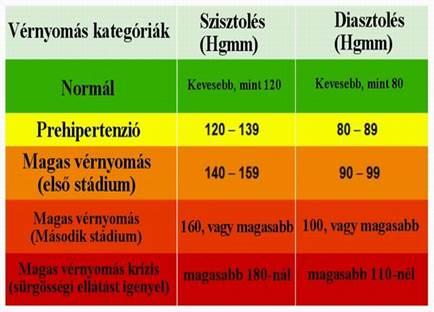 magas vérnyomás 1 stádium 2 fok 3 kockázat