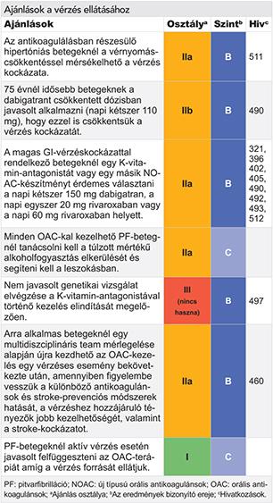 Sartánok: akció, használat, gyógyszerek listája, indikációk és ellenjavallatok