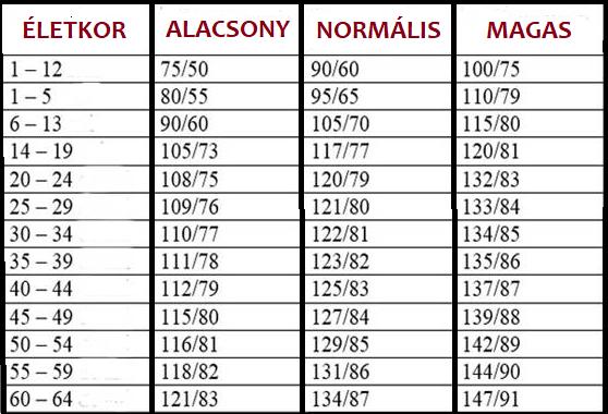 Itt a nagy vérnyomás táblázat! Megmutatja, mennyi az ideális vérnyomás a korod szerint - Blikk Rúzs