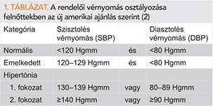 magas vérnyomás tanulmány története