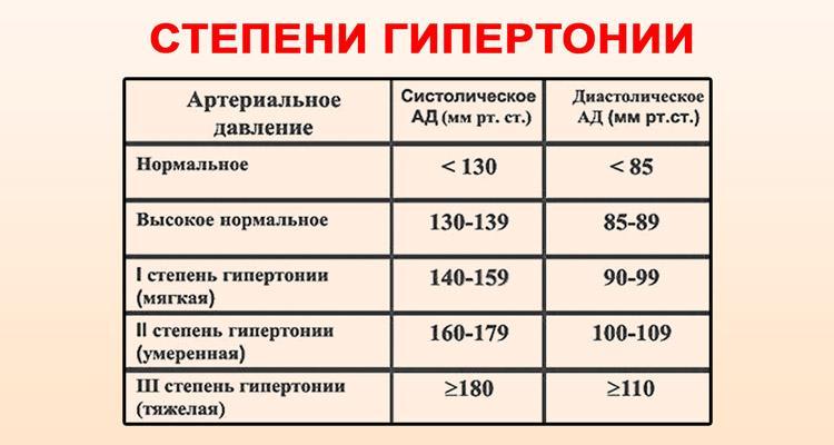 magas vérnyomás 2 fokos fizikai aktivitás