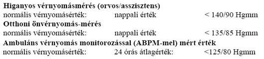 nephrogén magas vérnyomás kezelés kongresszus hipertónia milánó