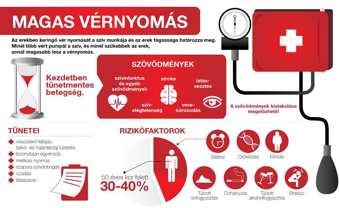 az ápoló szerepe a magas vérnyomás megelőzésében étrendjével magas vérnyomás