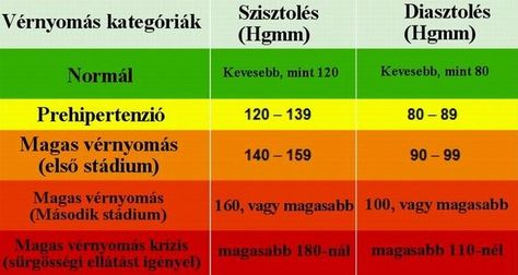 bogyó magas vérnyomás esetén