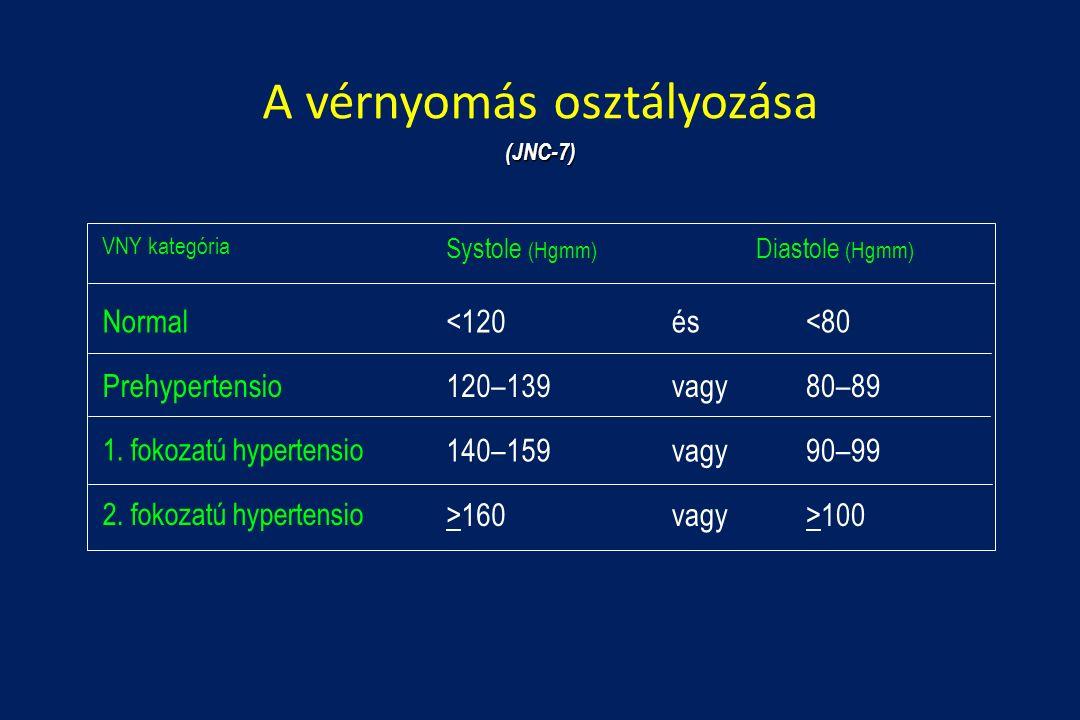 magas vérnyomás hirtelen nyomásemelkedések magas vérnyomás és tonik