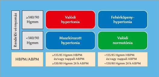 szenilis hipertónia