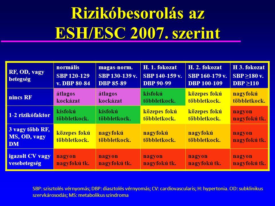 magas vérnyomás 2 fokozat 2 fokozat kockázat 3