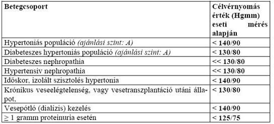 karkötők hipertónia vélemények magas vérnyomás esetén a futás vagy a járás hasznos
