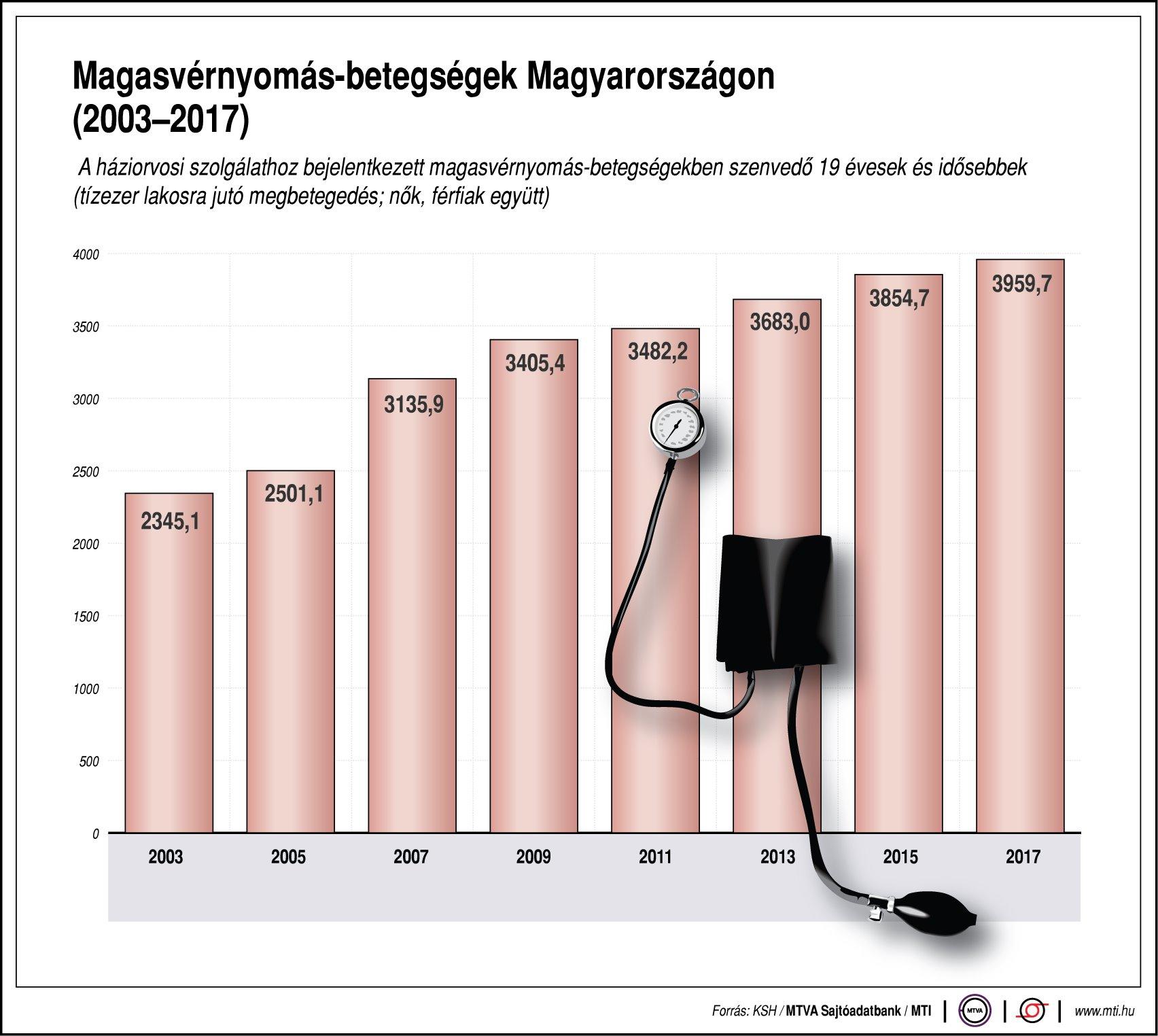 magas vérnyomás és páratartalom