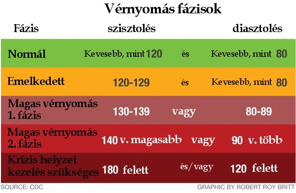 magas vérnyomás 2 kockázat 4