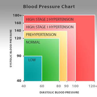 hipertónia szimuláció magas vérnyomás differenciáldiagnózis