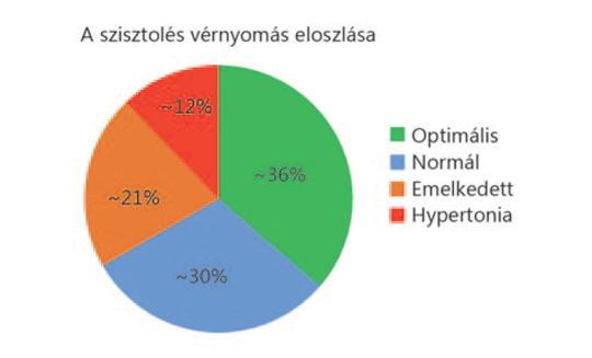 magas vérnyomás nincs vélemény agyi magas vérnyomás kezelése