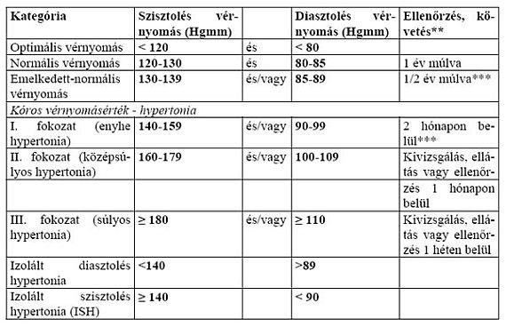 a magas vérnyomás gyógyszerértékelése