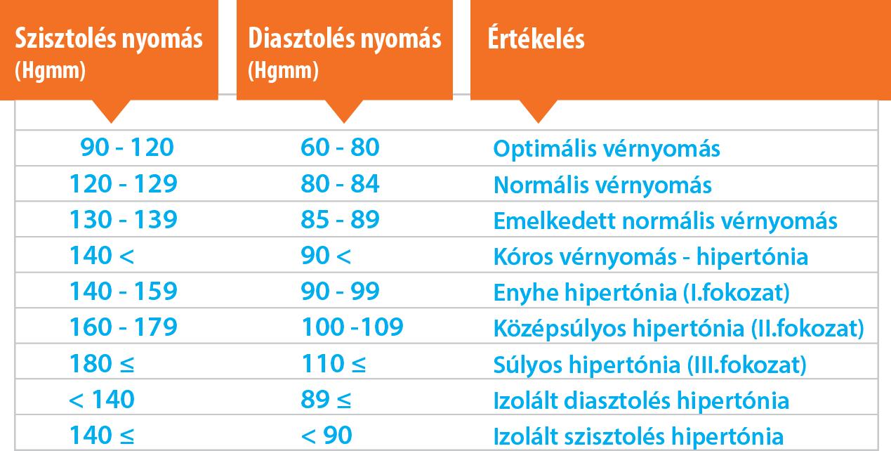 a 4 fokozatú magas vérnyomás kockázata