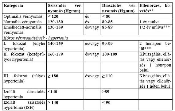hipertónia típusú fokozatok magas vérnyomás válság