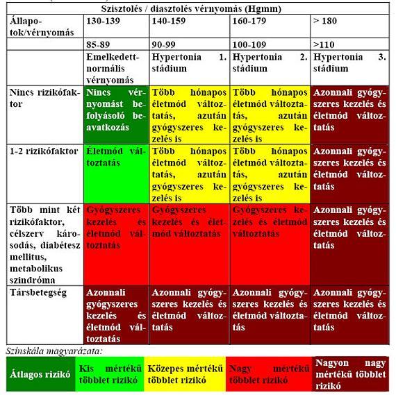 hipertónia képekkel gyógyszerek csoportjai magas vérnyomás