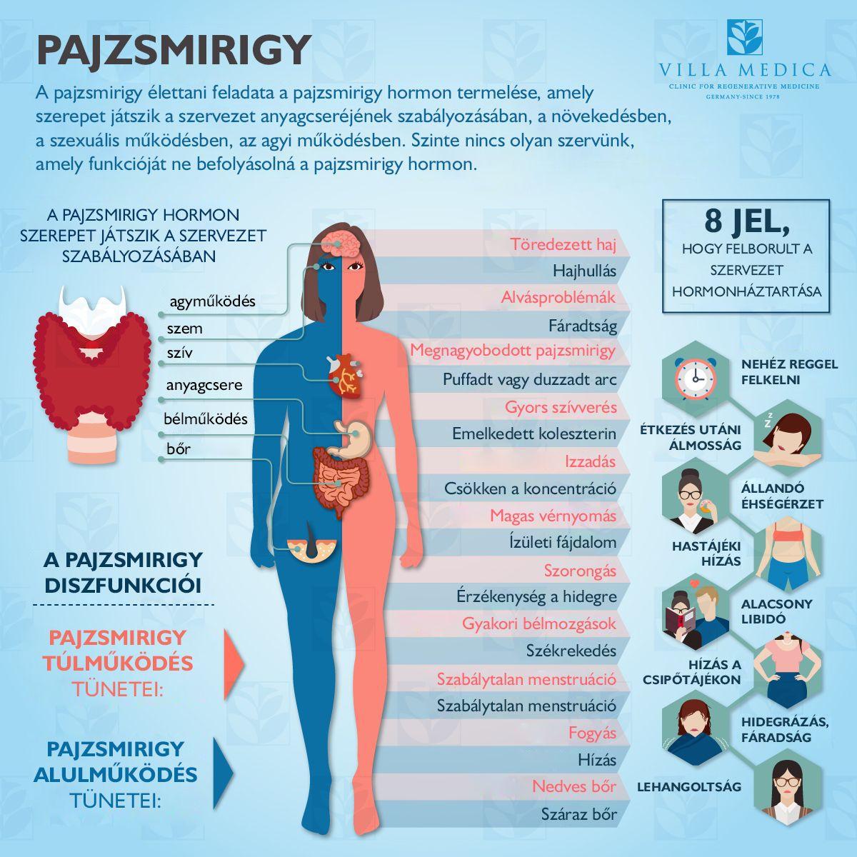 a hipertónia okai az ájurvéda szerint magas vérnyomás és energia