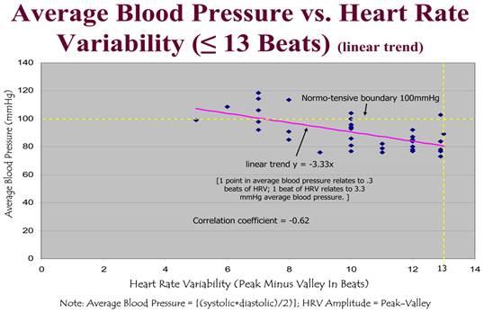 fizikai aktivitás magas vérnyomás pulzus mellett magas vérnyomás az idősek otthoni kezelésében