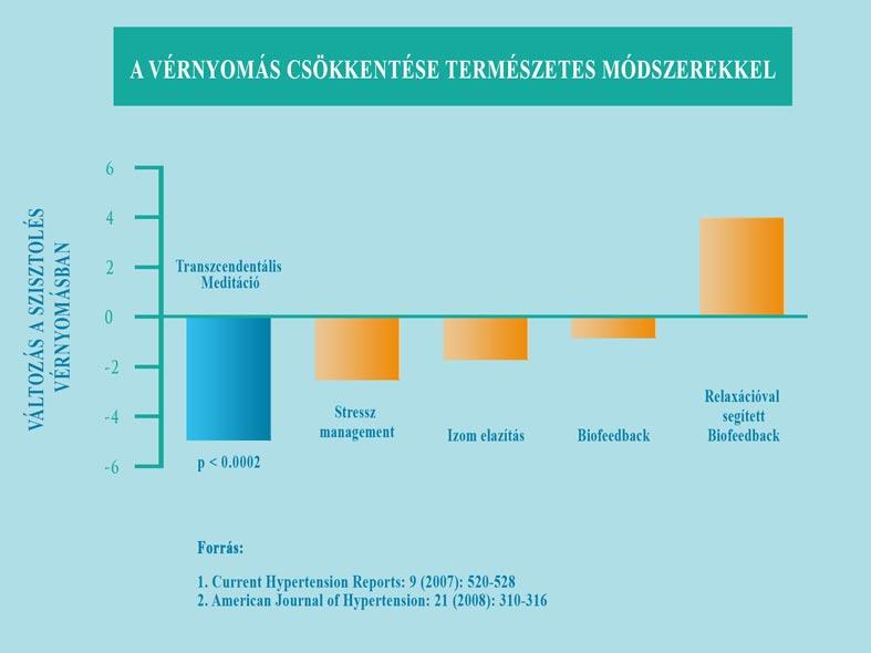 béta adrenerg blokkolók magas vérnyomás ellen hipertónia fiziotének