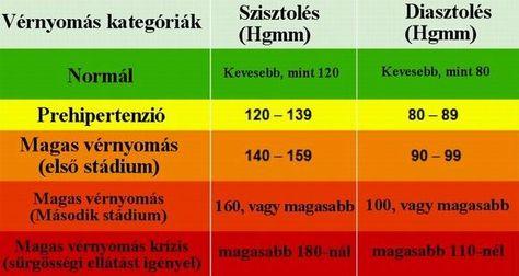 kompressziós fehérnemű magas vérnyomás mi a 3 fokozatú magas vérnyomás fogyatékossági csoportja