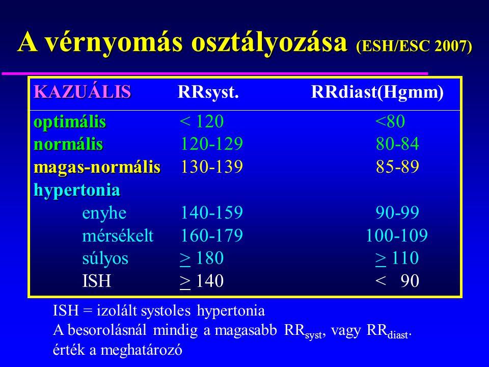 a hipertónia kockázati osztályozása