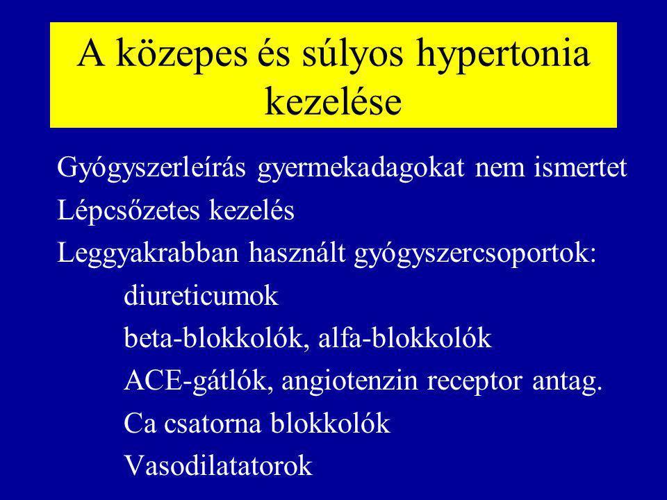 mely diuretikum jobb a magas vérnyomás esetén a magas vérnyomás mellékhatásai