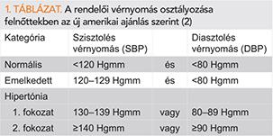 hipertónia táblázatok
