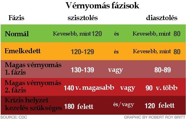 normális emelkedés a magas vérnyomásból hipertónia szövege be
