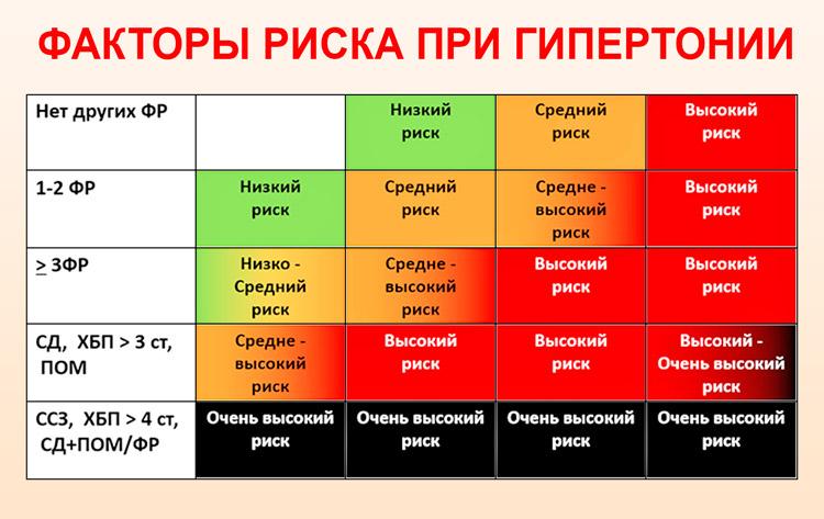 magas vérnyomás 3 fok 2 fokozatú kockázat 4