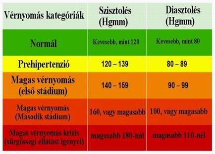 magas vérnyomásban szenvedő pánik veropirén magas vérnyomás esetén