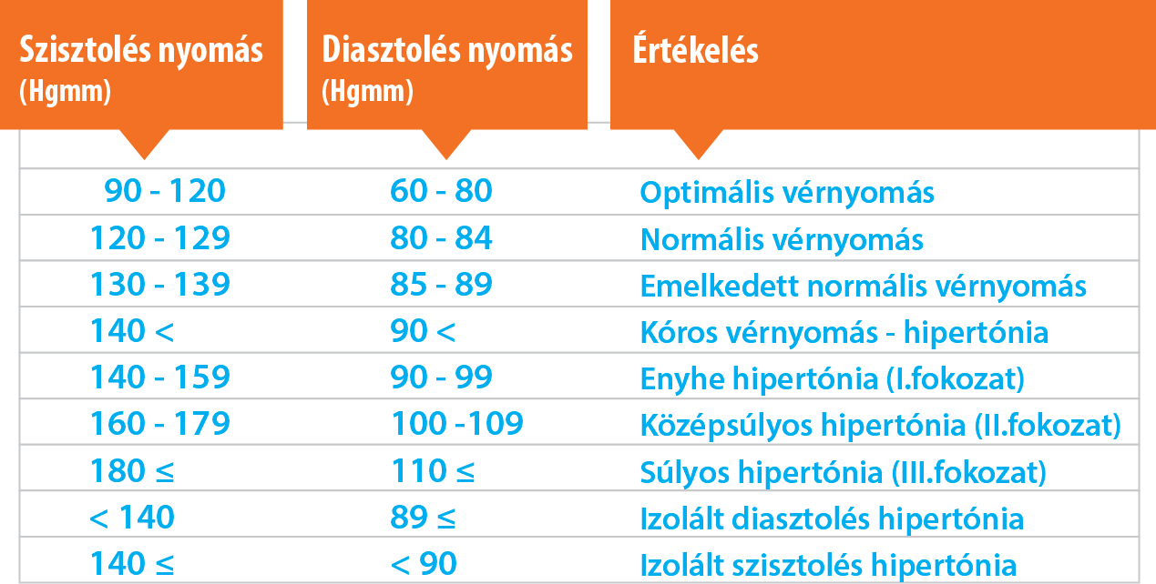 nyomás és a magas vérnyomás tünetei