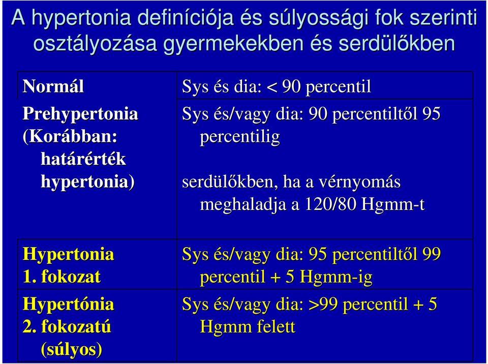 1 fokos hipertónia elhízása nagy hasi magas vérnyomás