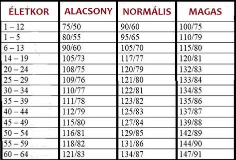 az ideális vérnyomás és pulzus