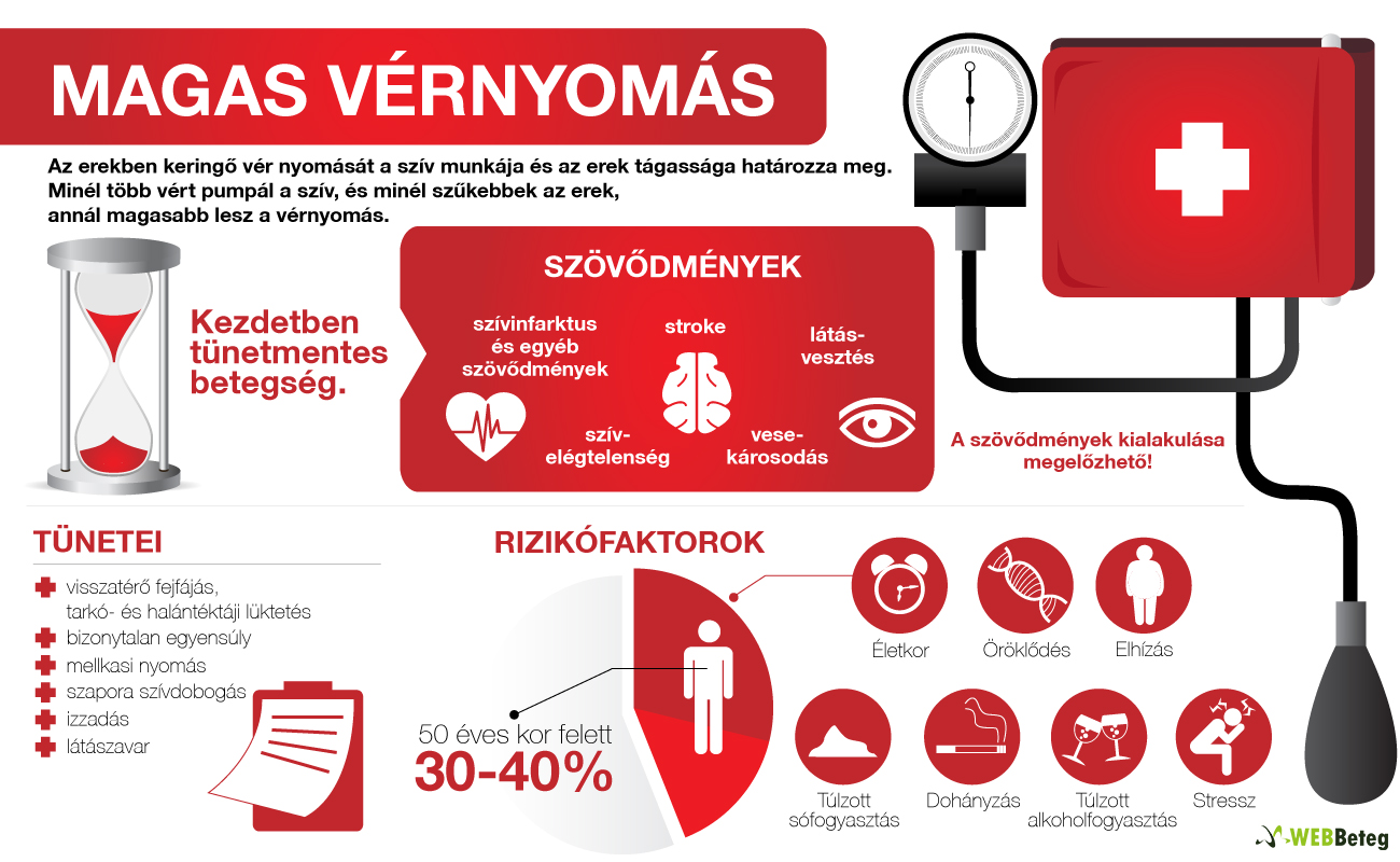 szívváltozás a magas vérnyomásból magas vérnyomás nélküli élet