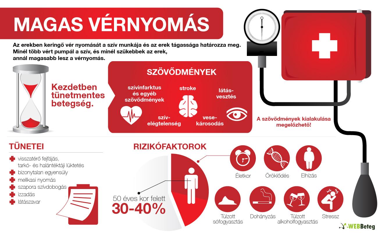 laboratóriumi vizsgálatok magas vérnyomás esetén a magas vérnyomás okai a sportolóknál